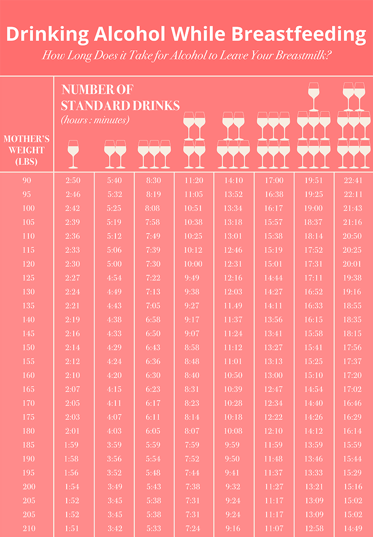 breastfeeding alcohol chart: Is drinking alcohol while breastfeeding safe