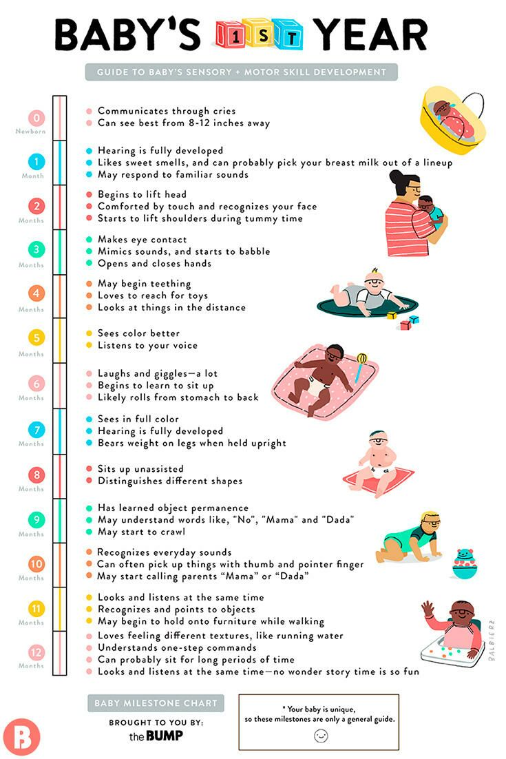 Monthly baby milestones chart nvjuhfo Image collections