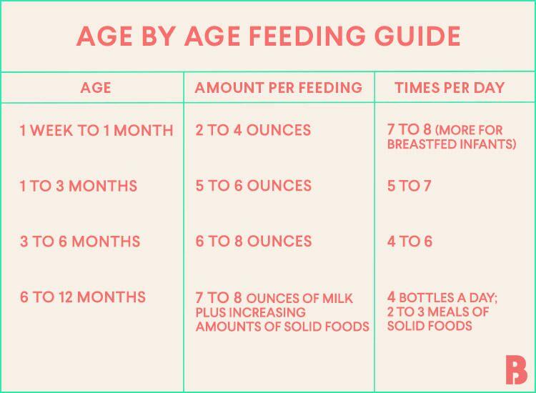 How much should a newborn eat