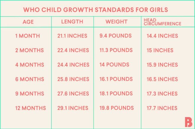 baby growth and weight chart