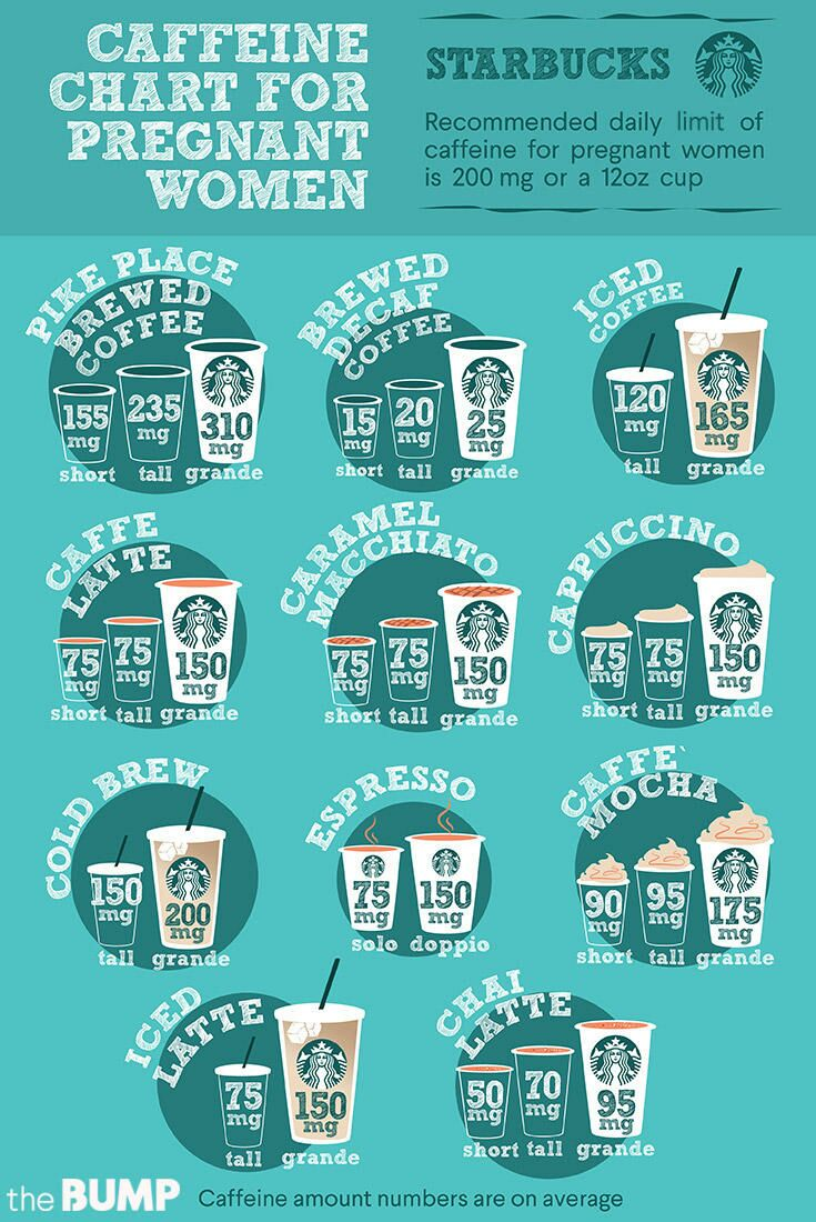 How much coffee can you drink pregnant